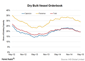 uploads///Dry bulk orderbook