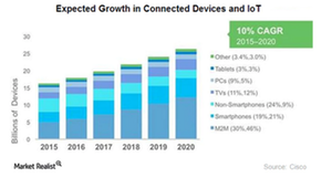 uploads///Growth in connectivity and IoT