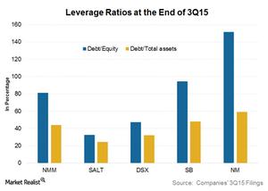 uploads/2015/12/Leverage-ratios1.png