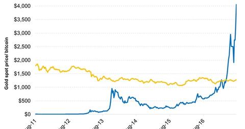 uploads/2017/08/Bitcoin-Prices-Have-Soared-in-the-Last-12-Months-2017-08-16-1.jpg