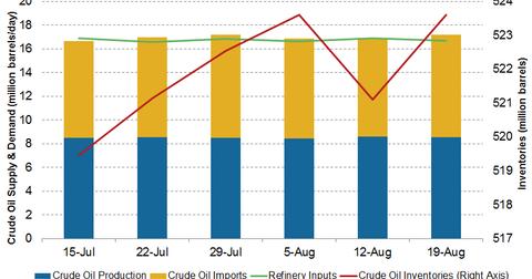 uploads/2016/08/crude-oil-inventories-5-1.png