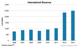 uploads///International revenue