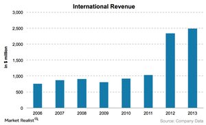 uploads/2015/01/International-revenue1.png