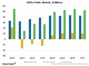 uploads///KKR Public Markets