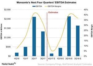 uploads/2017/06/Monsantos-Next-12-Month-EBITDA-and-Margin-Estimates-2017-06-21-1.jpg