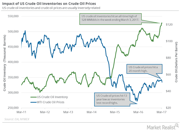 uploads///oil inventory and wti