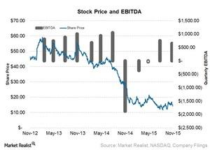 uploads/2015/11/Stock-price1.jpg