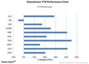 uploads/2015/12/Downstream-YTD-Performance-Chart-2015-12-091.jpg