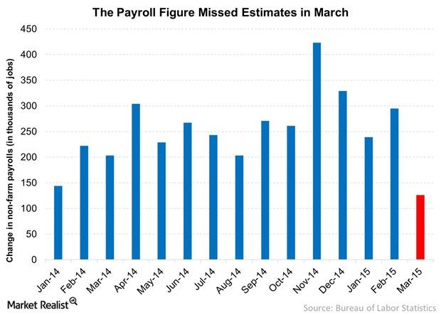 uploads///The Payroll Figure Missed Estimates in March