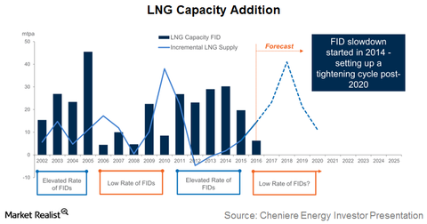 uploads/2017/12/lng-capacity-1.png