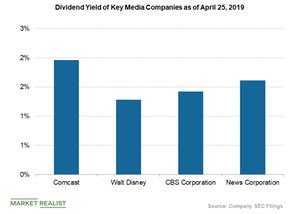 uploads/2019/04/dividend-yield-of-disney-and-peers-1.png
