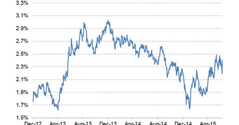 uploads/2015/07/10-year-bond-yield-LT3.png