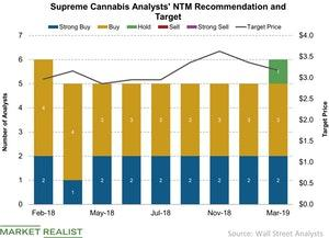 uploads/2019/03/Supreme-Cannabis-Analysts-NTM-Recommendation-and-Target-2019-03-19-1.jpg