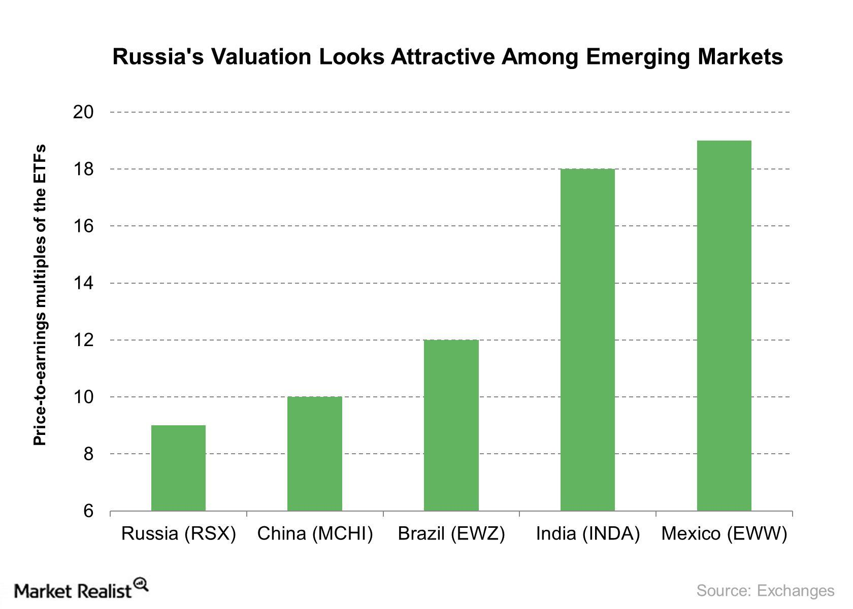 uploads///Russias Valuation Looks Attractive Among Emerging Markets