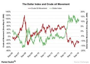 uploads///The Dollar Index and Crude oil Movement