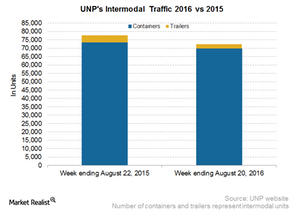 uploads/2016/08/UNP-Intermodal-2-1.png