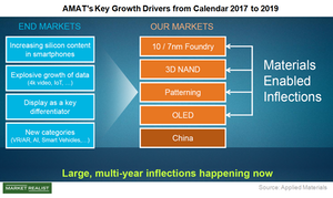 uploads///A_Semiconductors_AMAT_Key growth drivers
