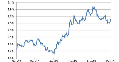 uploads/2013/11/10-year-bond-yield-LT.png