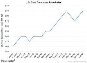 uploads/2016/07/US-Core-Consumer-Price-Index-2016-07-17-1.jpg