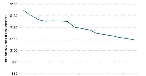 uploads///Iron Ore Futures Curve    e