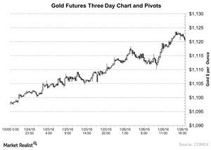 uploads/2016/01/Gold-Futures-Three-Day-Chart-and-Pivots-2016-01-281.jpg