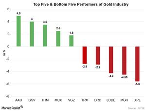uploads///Gold stocks