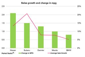 uploads///Sales of most efficient brand