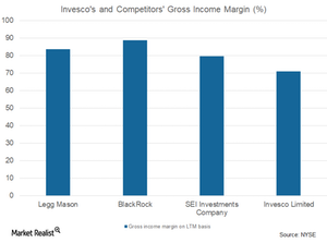 uploads/2017/11/gross-income-margin-1.png