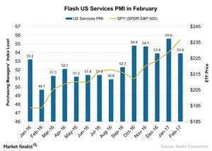 uploads///Flash US Services PMI in February