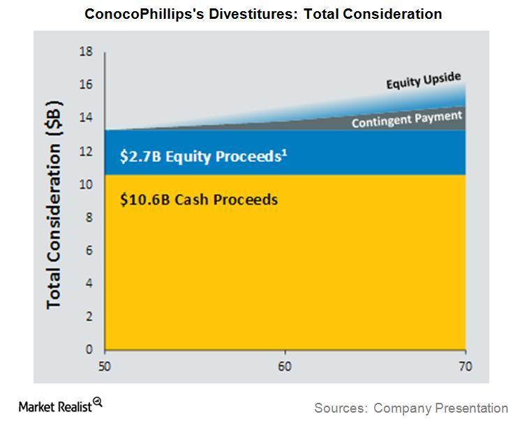 uploads///COP Q Divest Total Consideration