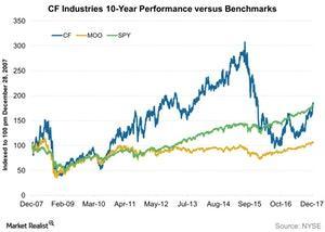 uploads/2017/12/CF-Industries-10-Year-Performance-versus-Benchmarks-2017-12-25-1.jpg
