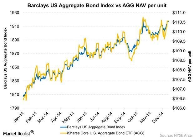 uploads///Barclays US Aggregate Bond Index vs AGG NAV per unit