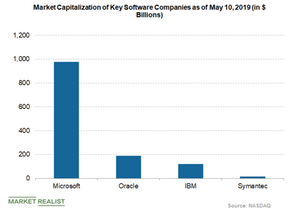 uploads/2019/05/market-cap-of-software-players-1.png