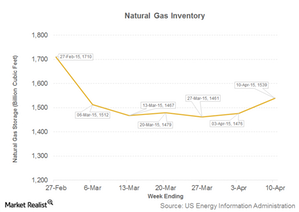 uploads/2015/04/Part-1-natural-gas-inventory1.png