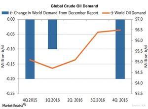 uploads/2016/01/Global-Oil-Demand1.jpg
