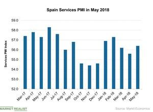uploads/2018/06/Spain-Services-PMI-in-May-2018-2018-06-15-1.jpg