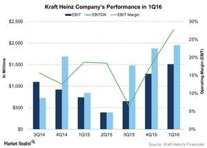 uploads/2016/07/Kraft-Heinz-Companys-Performance-in-1Q16-2016-07-28-1.jpg