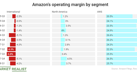 uploads/2018/07/amazon-operating-segment-1-1.png