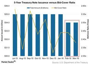 uploads/2016/04/5-Year-Treasury-Note-Issuance-versus-Bid-Cover-Ratio-2016-04-031.jpg