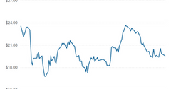 uploads///part  freepoprt share price
