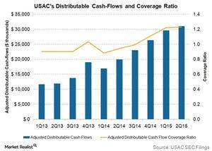 uploads/2015/09/usacs-distributable-cash-flows1.jpg