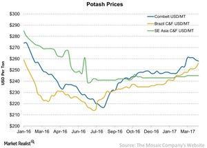uploads/2017/04/Potash-Prices-2017-04-03-1.jpg