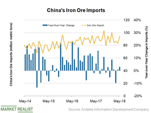 uploads/2018/07/China-Iron-ore-imports-1.png