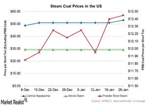 uploads///coal prices