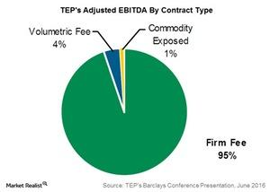 uploads/2016/09/teps-adjusted-ebitda-by-contract-type-1.jpg