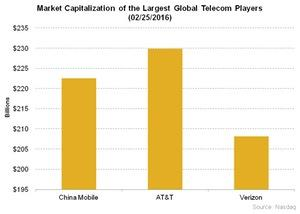 uploads/2016/02/Telecom-Market-Capitalization-of-the-Largest-Global-Telecom-Players-02-25-20161.jpg