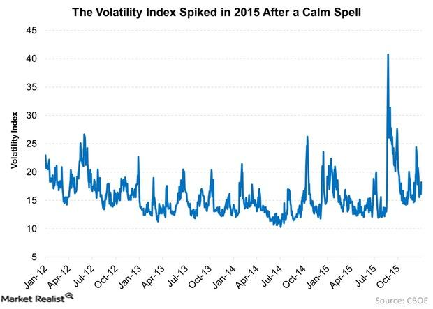 uploads///The Volatility Index Spiked in  After a Calm Spell