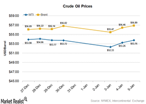 uploads///Crude oil prices