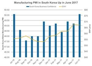 uploads/2017/07/Manufacturing-PMI-in-South-Korea-Up-in-June-2017-2017-07-06-1.jpg