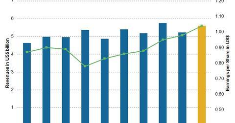 uploads/2017/07/Chart-006-LLY-2.jpg